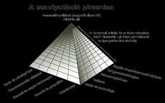 A manipuláció piramisa png (átlátszó háttér)