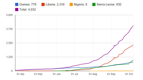 ebola_cumulative_8_october