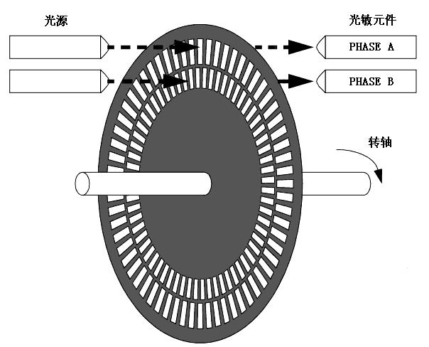 encoder03