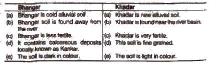 Write any three differences between bhangar and khadar