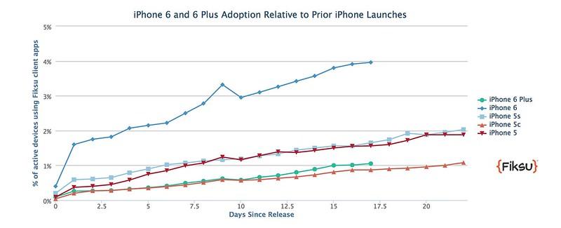 iPhone6普及速度