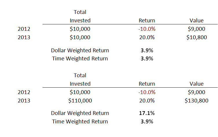 Dollar Weighted Vs. Time Weighted 2