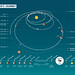Rosetta's journey and timeline by europeanspaceagency