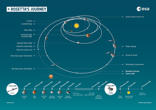 Rosetta's journey and timeline