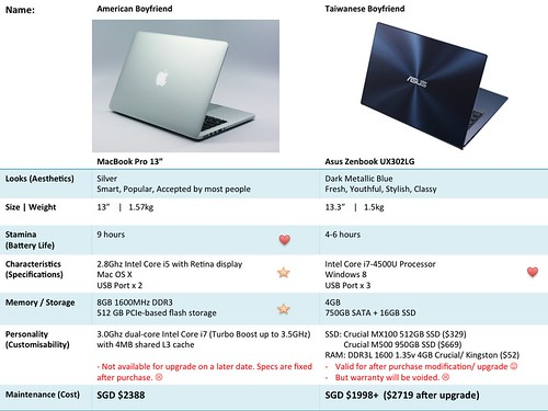 MacBookPro13 vs Asus