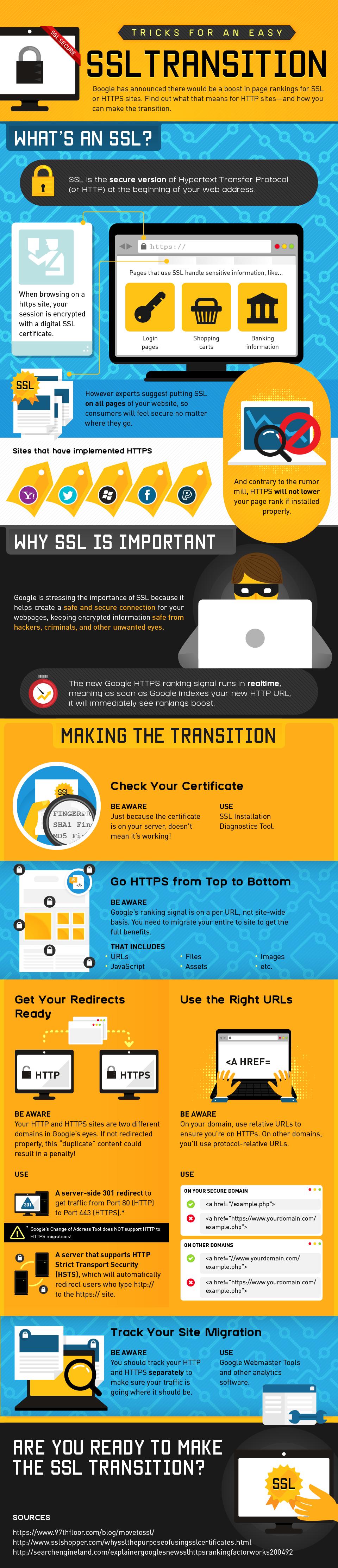 SSL Transition