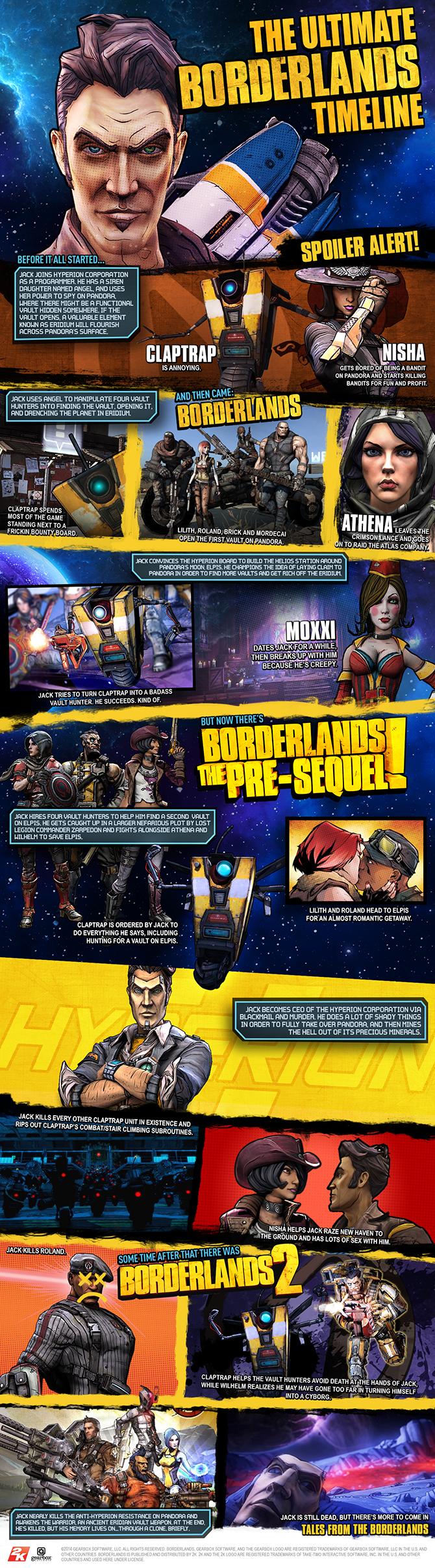 Borderlands_Timeline