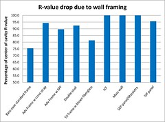 R‐value Drop Due to Wall Framing