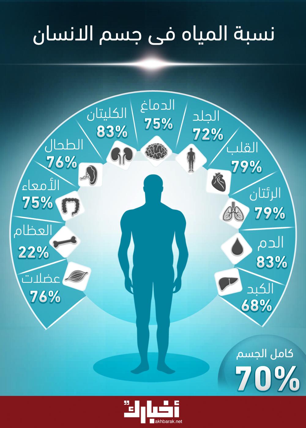 نسبة المياه في جسم الإنسان