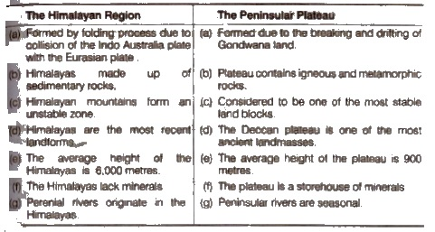 NCERT Solutions for Class 9th Social Science Geography Chapter2 Physical Features of India