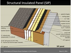 Structural Insulated Panel (SIP)