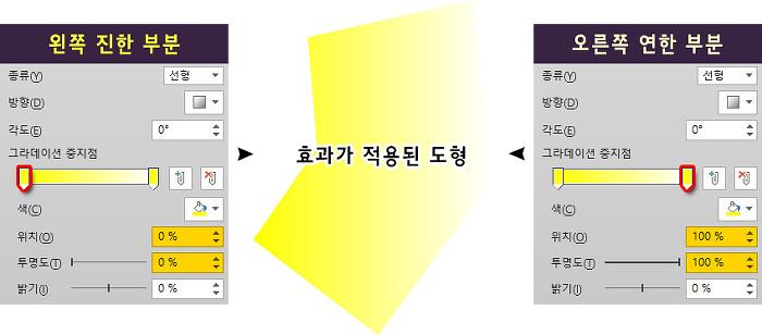 [LPD #16] PPT 만들 때 확대 효과를 제대로 표현하는 방법 - 'Startup's Story Platform'