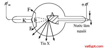 Chương VI: Bài tập tia x, lượng tử ánh sáng