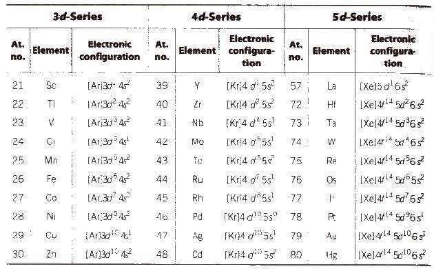 D and f block elements.