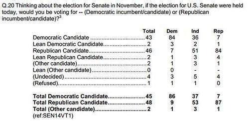 NPR poll Sept