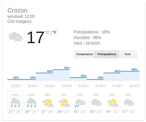 La météo du 17 octobre 2014