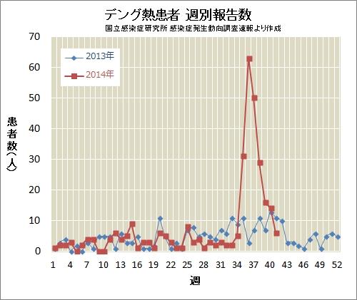 デング熱患者週別報告数 umelog CC BY-NC-ND