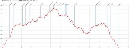 大棟山-基北步道- 大棟山自然生態步道-北天宮-2014-09-14-AltitudeChart