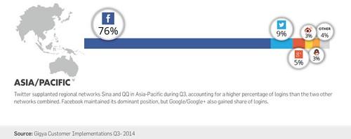 Gigya-Social-Login-Data_under-embargo-until-10.27-at-10amPT