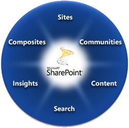 sharepoint_2010