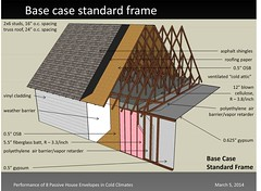 Base Case Standard Frame