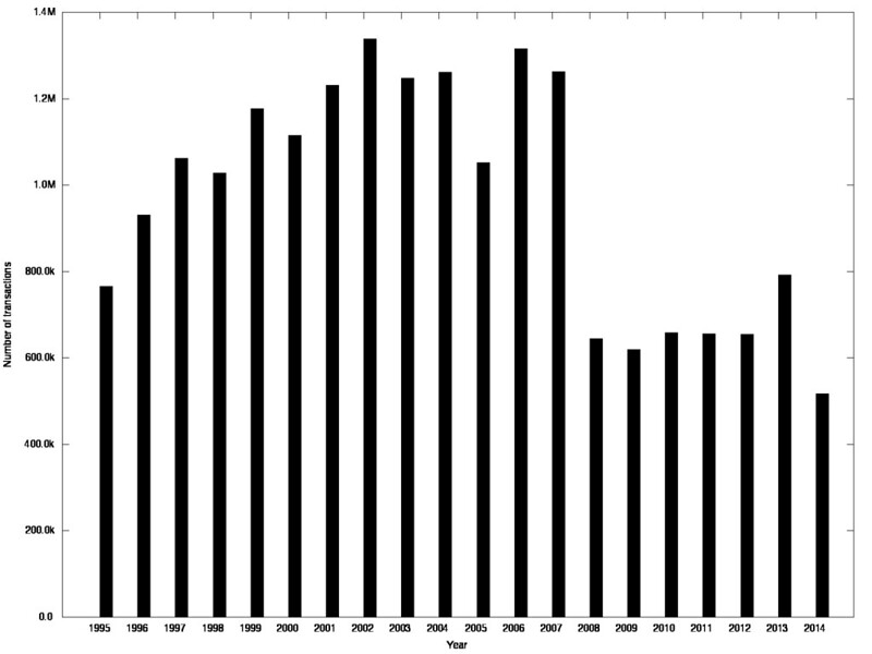 Number of transactions by year