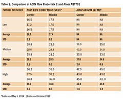 Table 1. Comparison of ACIN Flow Finder Mk 2 and Alnor ABT701