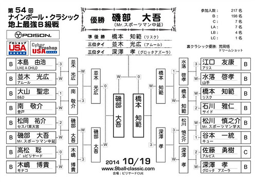 2014_10_19 Last16