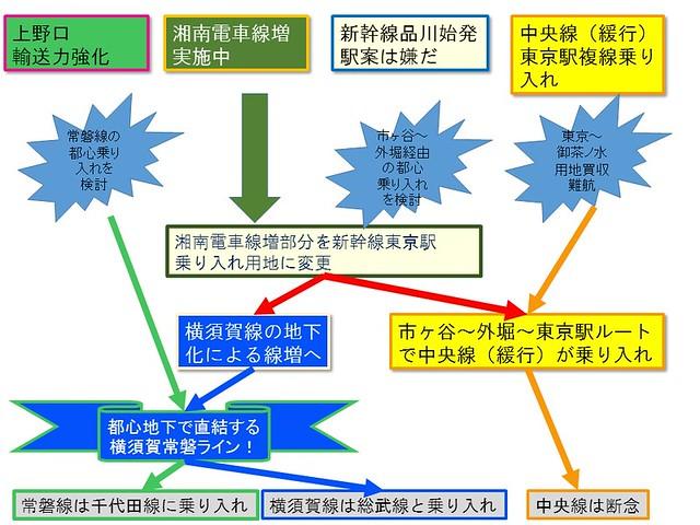 都心鉄道改良計画
