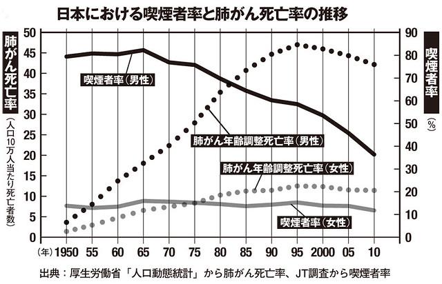 日本における喫煙者率と肺がん死亡率の推移