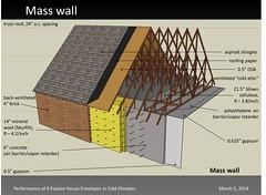 Mass Wall