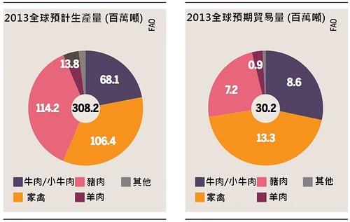 2013年全球肉品生產量與貿易量。