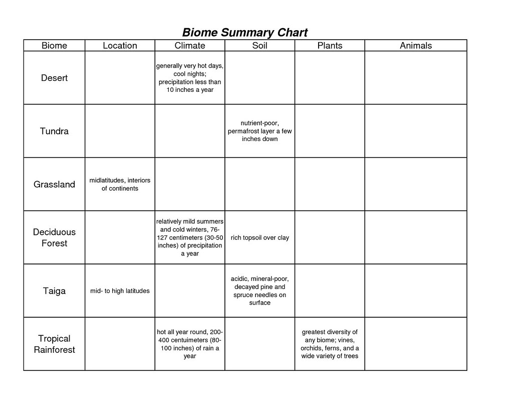 Worksheets Biome Worksheet unit 2 biome chart chart