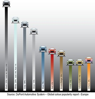 F1 colors ENG