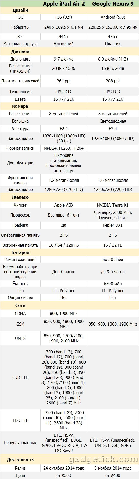 Сравнение iPad Air 2 и Nexus 9