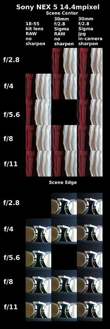 Image Clarity Tests ~ Sony NEX5 vs Canon 5D MkII