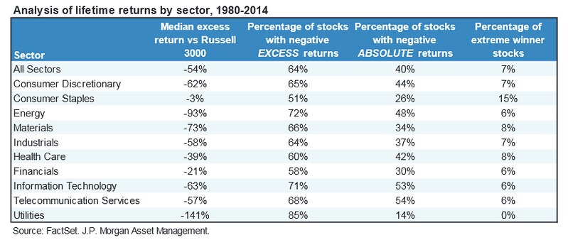 Analysis of lifetime returns by sector