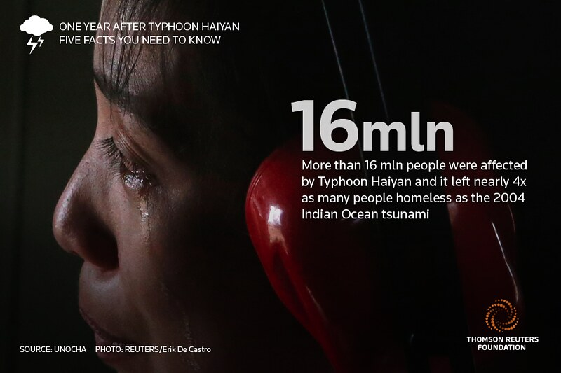 5 facts you need to know about Typhoon Haiyan