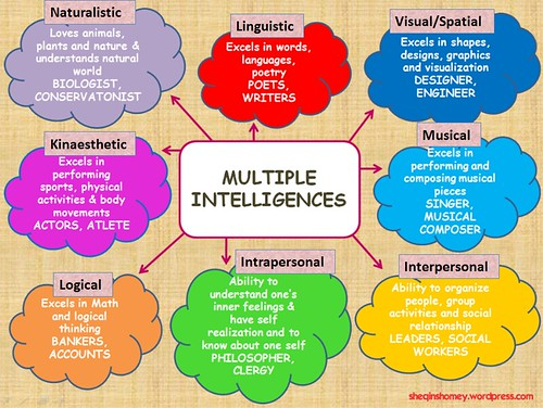 I Choose Multiple Intelligence, Tweet and Win!