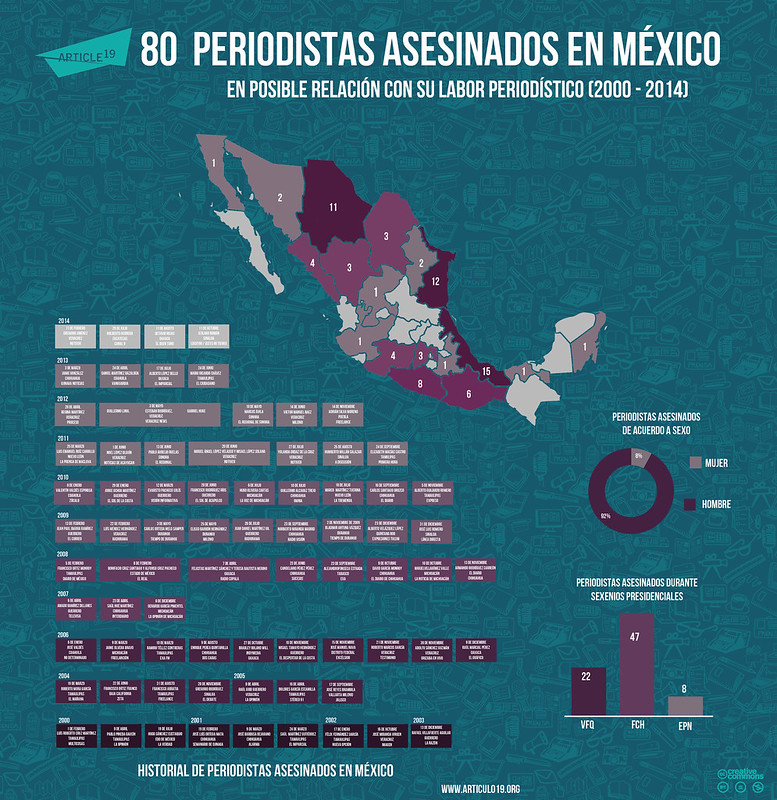 Periodistas asesinados en Mexico (OCTUBRE 2014)