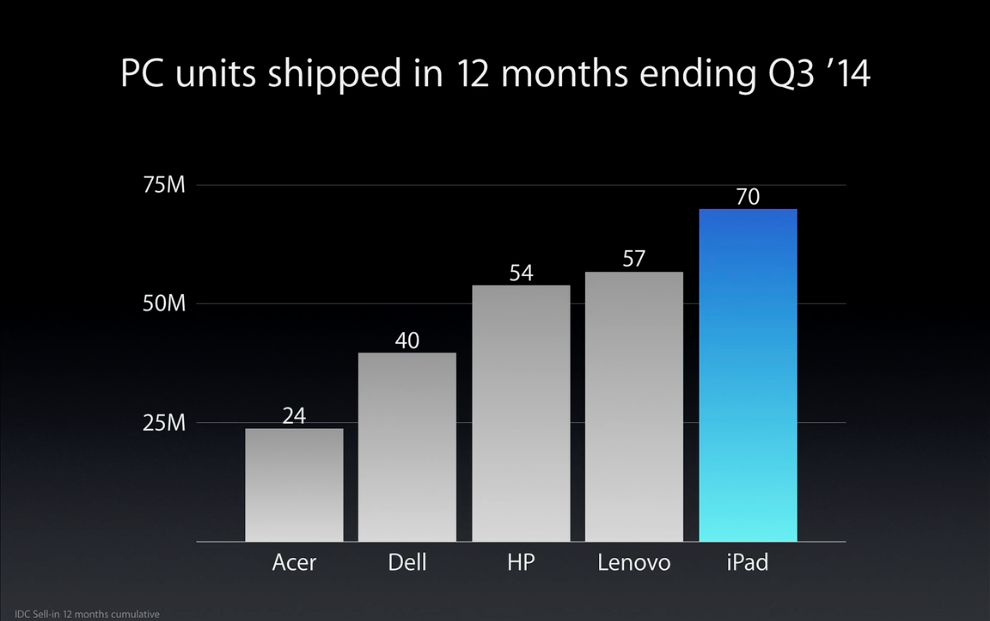 iPad Sales slide