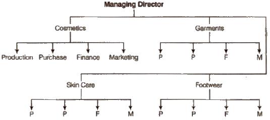 Chapter 5-Organising