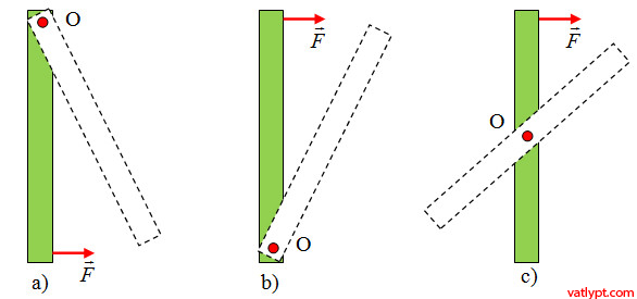 Chương III: Vật rắn là gì? Trọng tâm của vật rắn