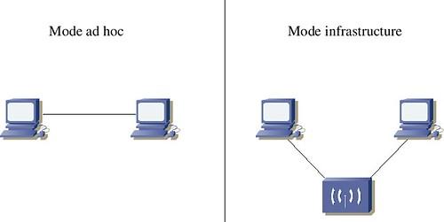 Ad-Hoc - Infrastructure
