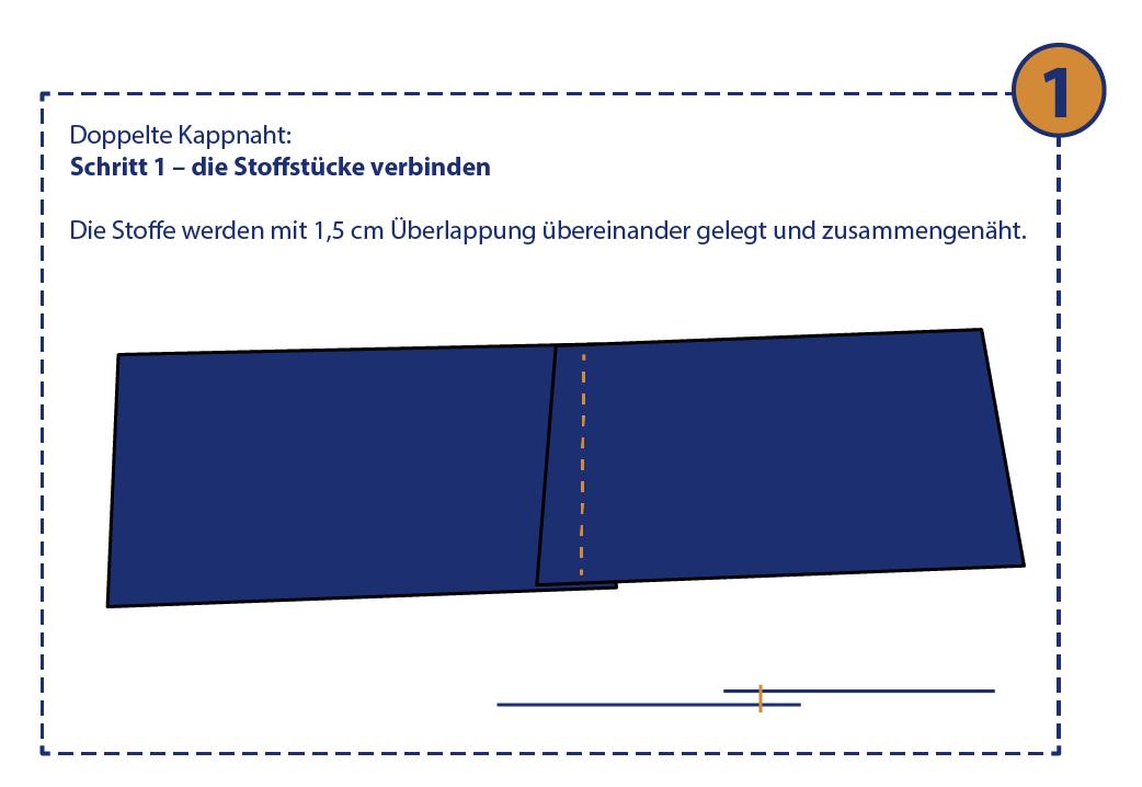 Doppelte Kappnaht: Schritt 1 – die Stoffstücke verbinden.