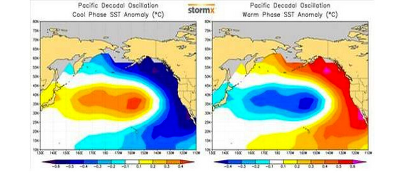 PDO phases
