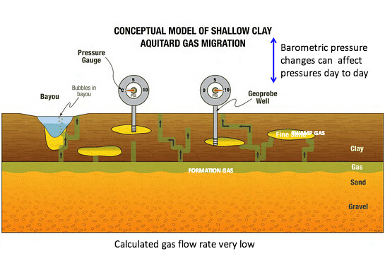 Conceptual Shallow Gas Model