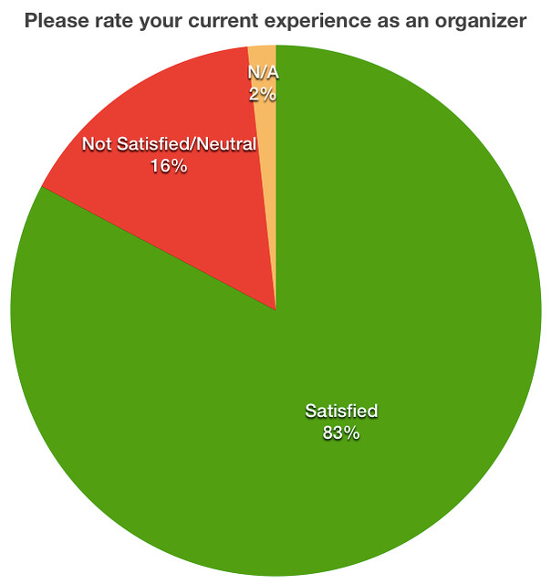 Please rate your current experience as an organizer pie