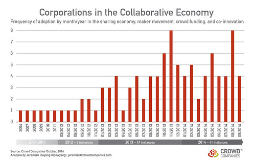 Frequency of Corporations in the Collaborative Economy Ver 2.0 (Oct 2014)