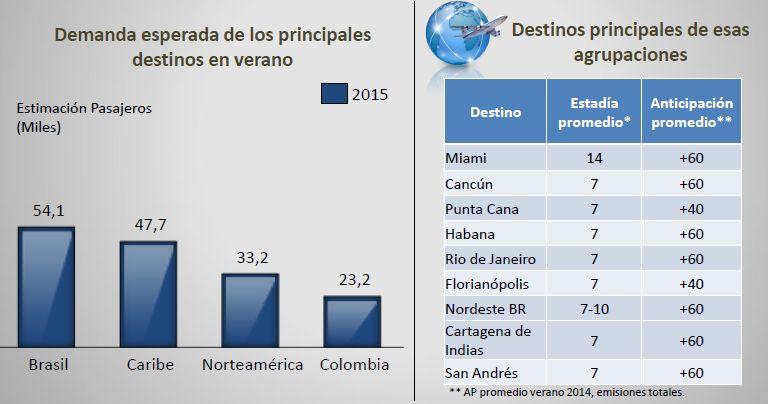 LAN principales destinos internacional ene y feb 2015 (LAN)